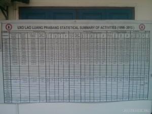 Luang Prabang - UXO Laos clearing record
